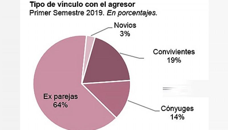 Estadísticas de violencia doméstica