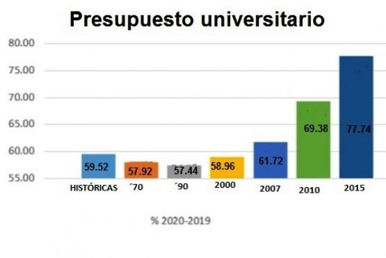 Rojas expuso que hay grandes asimetrías en todo el sistema universitario.