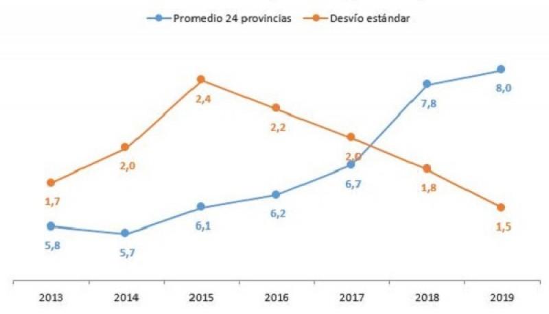 Entre Ríos, Córdoba y Santa Fe encabezaron el ranking de transparencia presupuestaria provincial en 2019.