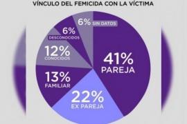 El Observatorio Mumalá presentó el registro de femicidas