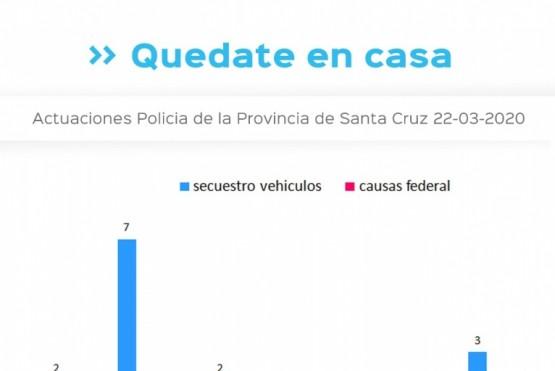 Cuarentena: Se realizaron 273 actas por incumplimiento