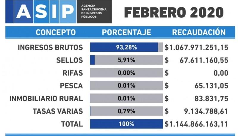 Datos del mes de febrero de la ASIP, previos a la crisis del Coronavirus.