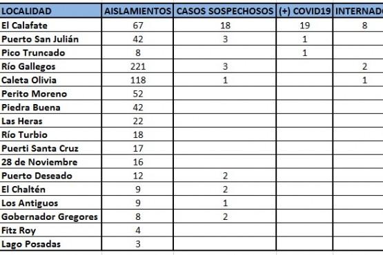 Coronavirus: así están los números al día de hoy en Santa Cruz