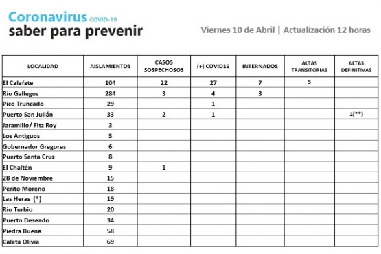 Los números del Coronavirus en Santa Cruz este viernes