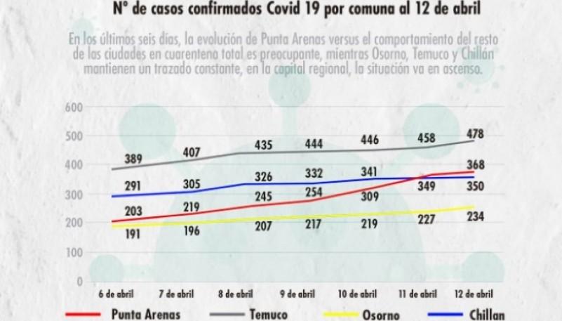 Gráfico de la cantidad de casos.