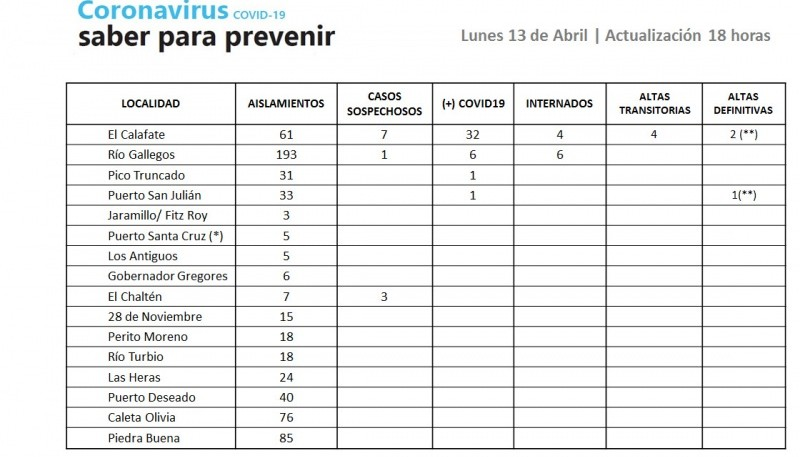 Casos positivos de Coronavirus.