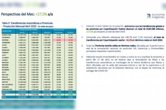 Estimaciones realizadas por E&R en base a información de Economía de la Nación.