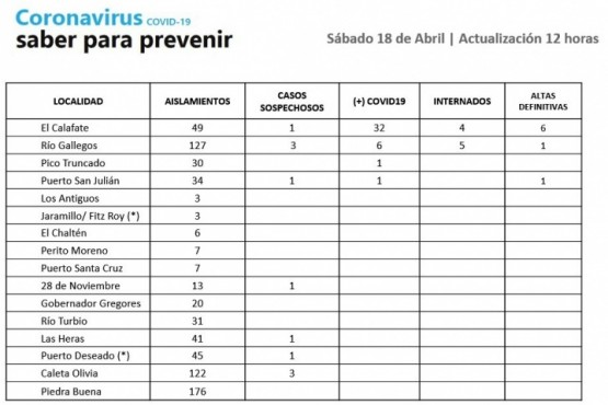 Coronavirus en Santa Cruz: casos sospechosos, internados y altas definitivas