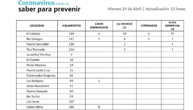 Números del Coronavirus en Santa Cruz.
