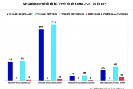 Se controlaron 2328 vehículos en toda la Provincia