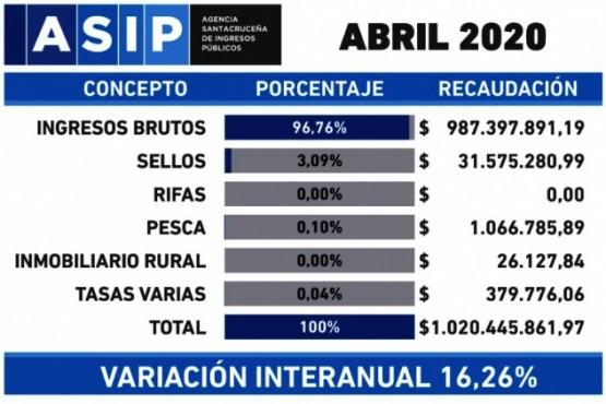 La variación interanual fue del 16%. (ASIP).