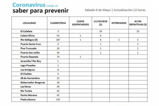 Se descartaron 296 casos de Coronavirus en Santa Cruz