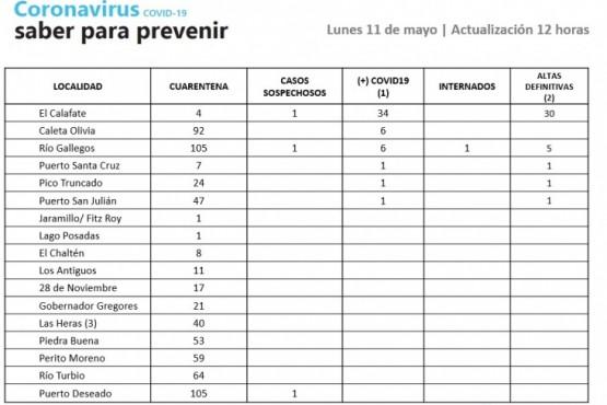 Son 11 los casos activos de Coronavirus en Santa Cruz