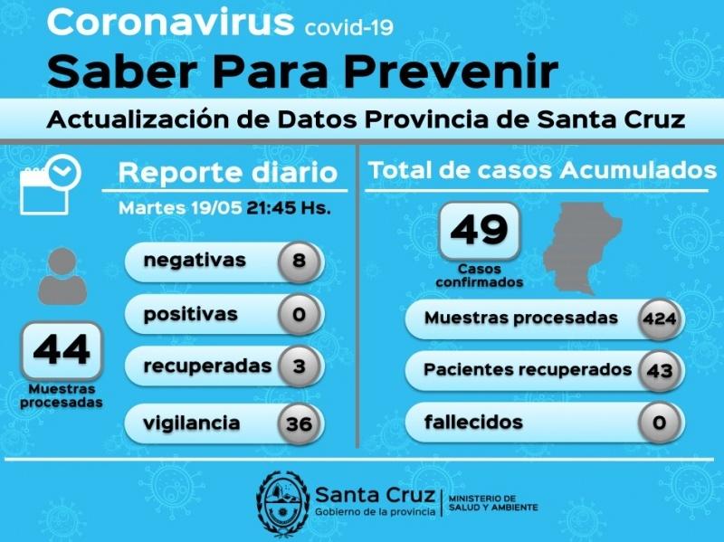 Se descartaron 375 casos de Coronavirus en la Provincia