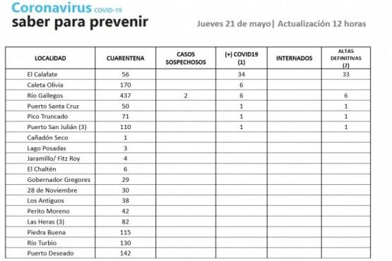 Dos casos sospechosos de Coronavirus en Río Gallegos