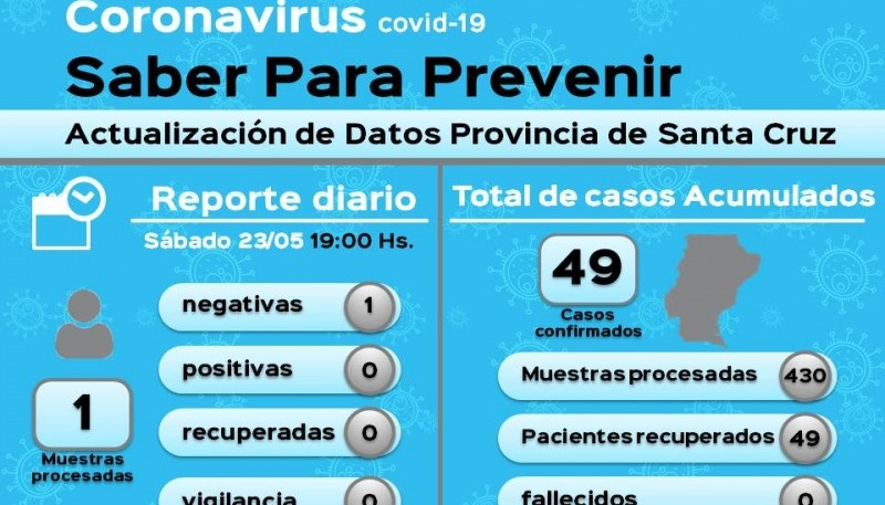 Coronavirus: La Provincia suma un día más sin nuevos casos positivos