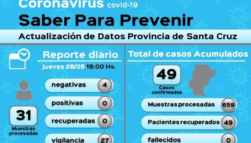 Coronavirus: 27 muestras de vigilancia dieron como resultado negativo
