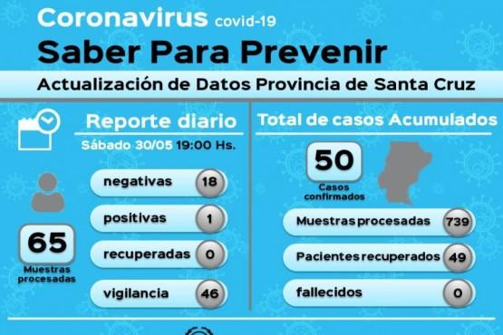 Coronavirus: Se confirmó un nuevo caso positivo en Puerto San Julián
