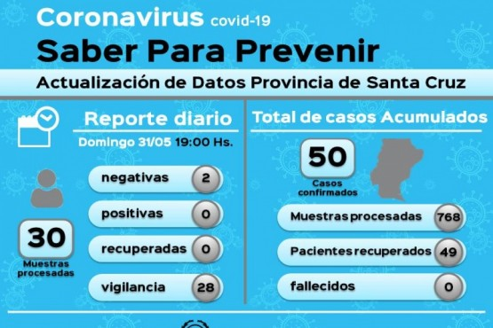 Coronavirus: 28 muestras en vigilancia dieron negativo