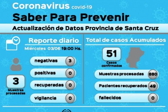 Coronavirus: Tres muestras en vigilancia resultaron negativas
