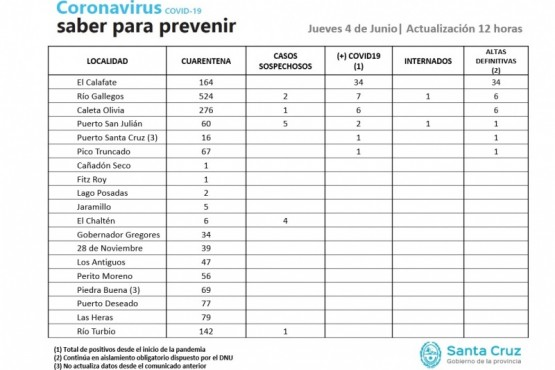 12 casos sospechosos de Coronavirus en Santa Cruz