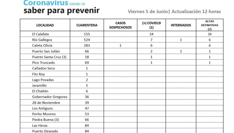 Coronavirus: 35 muestras en vigilancia resultaron negativas