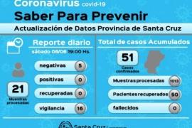 Coronavirus: 50 altas definitivas en la Provincia