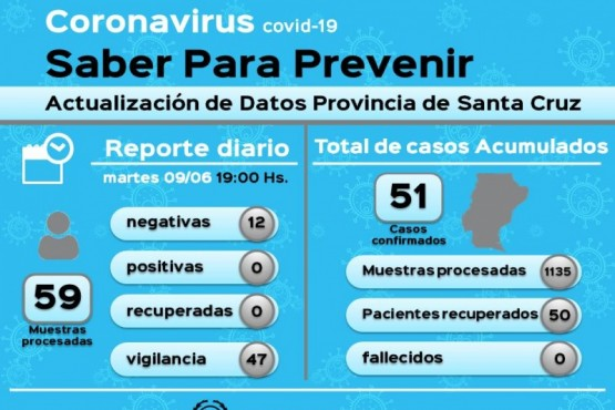 Coronavirus: 59 muestras en vigilancia resultaron negativas