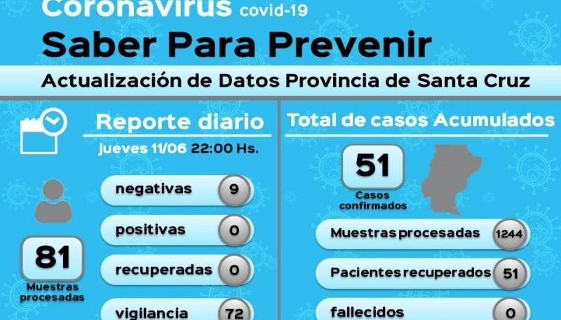 Coronavirus: 81 muestras en vigilancia dieron negativo