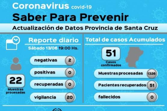 Coronavirus: 20 muestras en vigilancia resultaron negativas