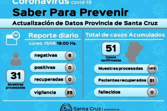 Coronavirus: 31 muestras en vigilancia dieron negativo
