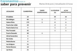 Tres localidades de Santa Cruz con casos sospechosos de Coronavirus