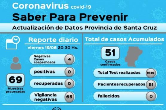 Coronavirus: 65 muestras en vigilancia resultaron negativas