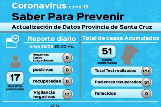 Coronavirus: 17 muestras en vigilancia dieron negativo