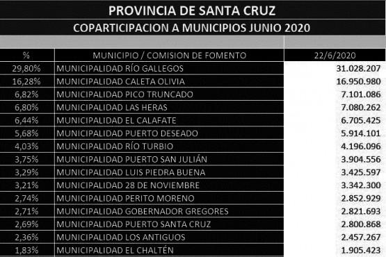 Ingresos de coparticipación nacional a municipios al 22 de junio de este año.