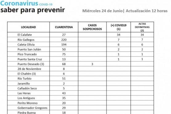 Coronavirus en Santa Cruz: solo Puerto Deseado con casos sospechosos