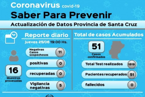 Coronavirus: 11 casos sospechosos dieron negativo