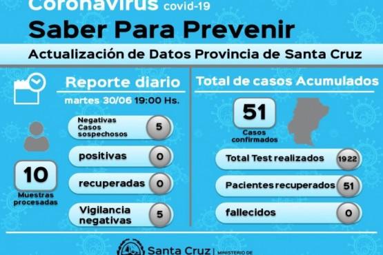 Coronavirus: Cinco casos sospechosos dieron negativo