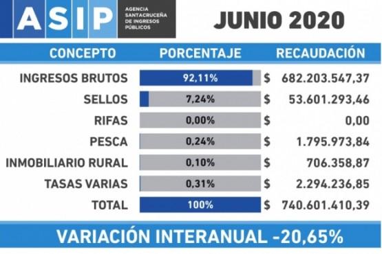 El gráfico muestra la fuerte caída interanual de la recaudación tributaria provincial.