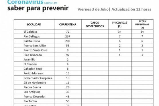Coronavirus: La Provincia continúa sin casos positivos