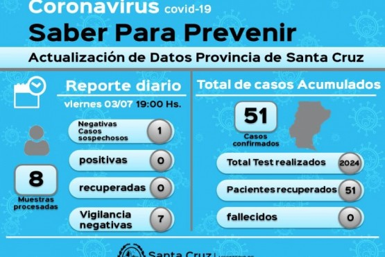 Coronavirus: Siete muestras en vigilancia dieron negativo