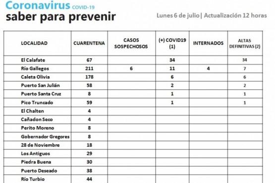Seis casos sospechosos de Coronavirus en Río Gallegos