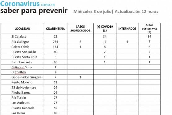 Casos sospechosos de Coronavirus en tres localidades de Santa Cruz