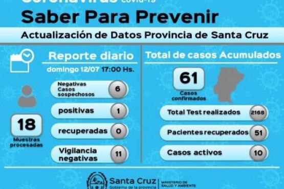 Coronavirus: Se confirmó un caso positivo en Caleta Olivia