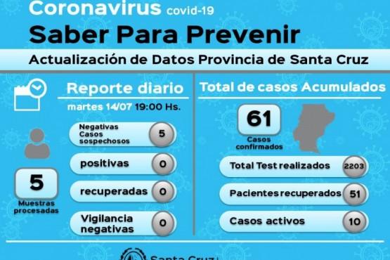 Coronavirus: Cinco casos sospechosos resultaron negativos