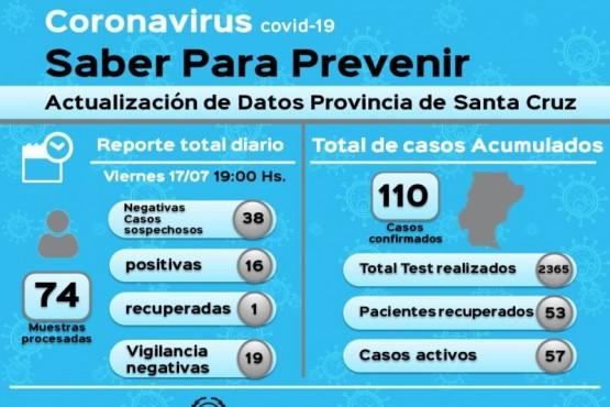 Coronavirus: 110 casos en la Provincia