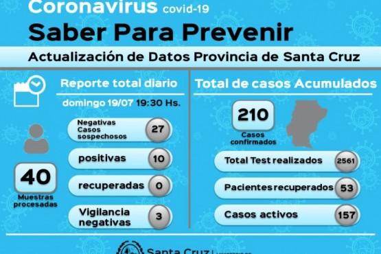 Coronavirus: 10 nuevos casos positivos en Río Gallegos