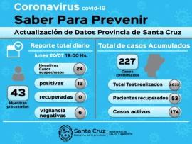Se sumaron once casos nuevos de Coronavirus en Río Gallegos