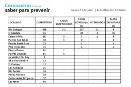 Coronavirus: 277 casos acumulados en la Provincia