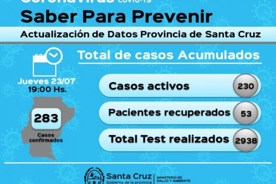 Coronavirus: 283 casos positivos en la Provincia
